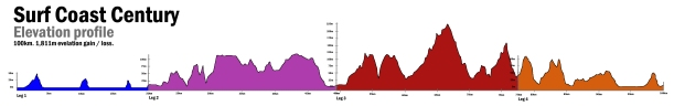 SCC Elevation Profile