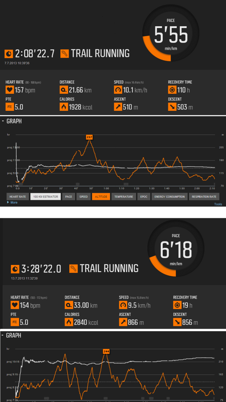 Lysterfield Run Data