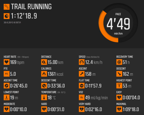 Salomon Trail Race 1 - Stats