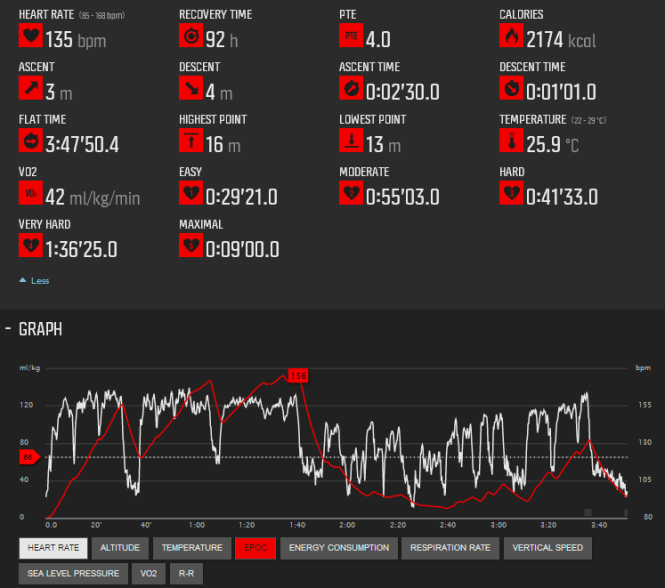Hurricane WOD Suunto Data