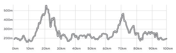 Race Elevation